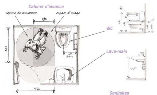 https://www.accessiblepourmoi.com/le-saviez-vous/methodologie/e-r-p-les-sanitaires-1/
